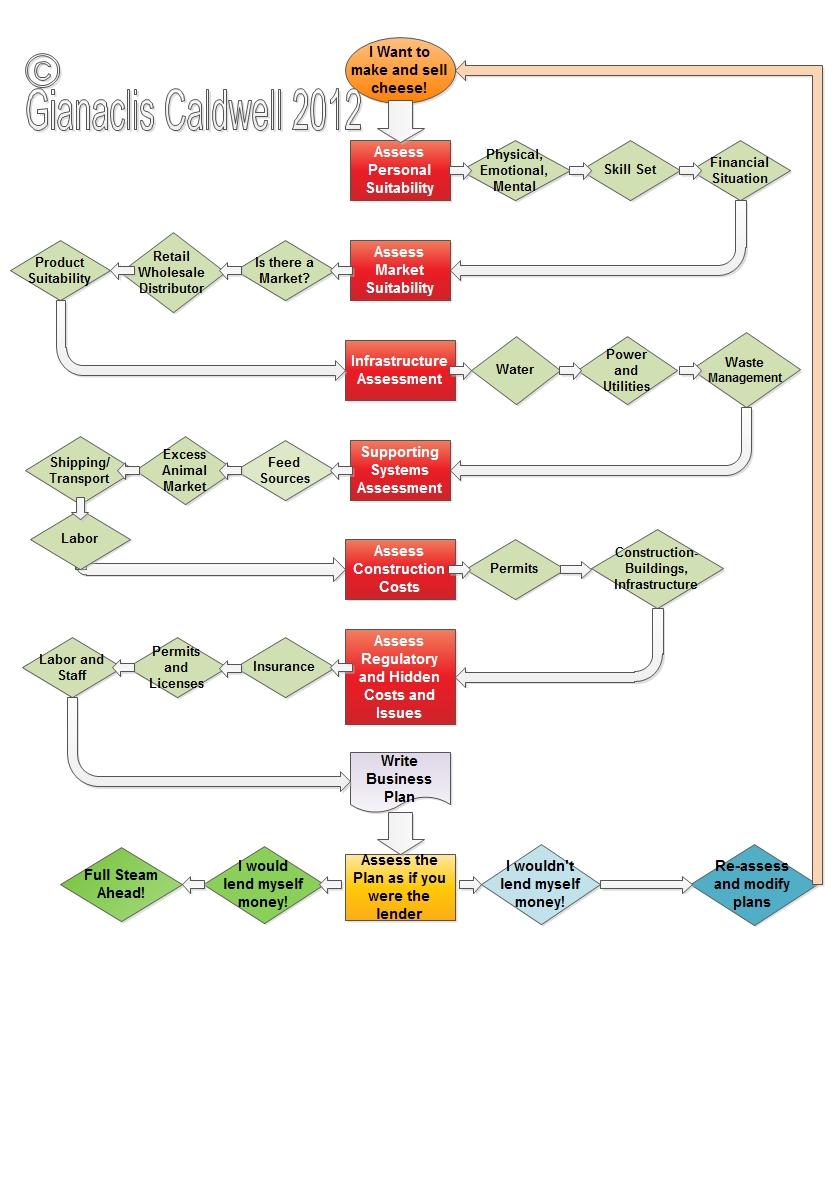Preliminary assessment flowchart for future farmstead creameries flow chart nvjuhfo Choice Image